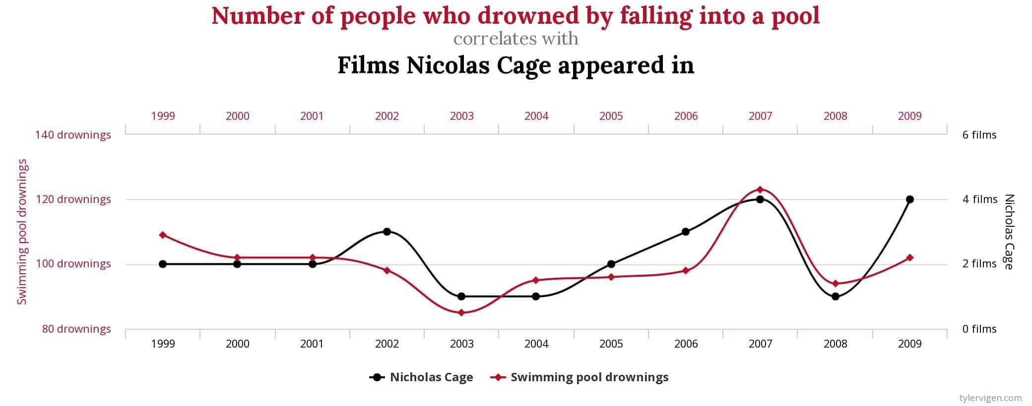 nicolage cage og drukneulykker