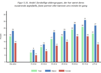 utroskab statistik fordelt på aldersgrupper
